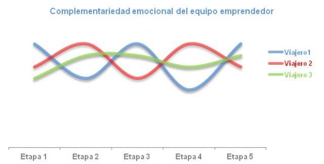 Ciclo emocional de emprendedores