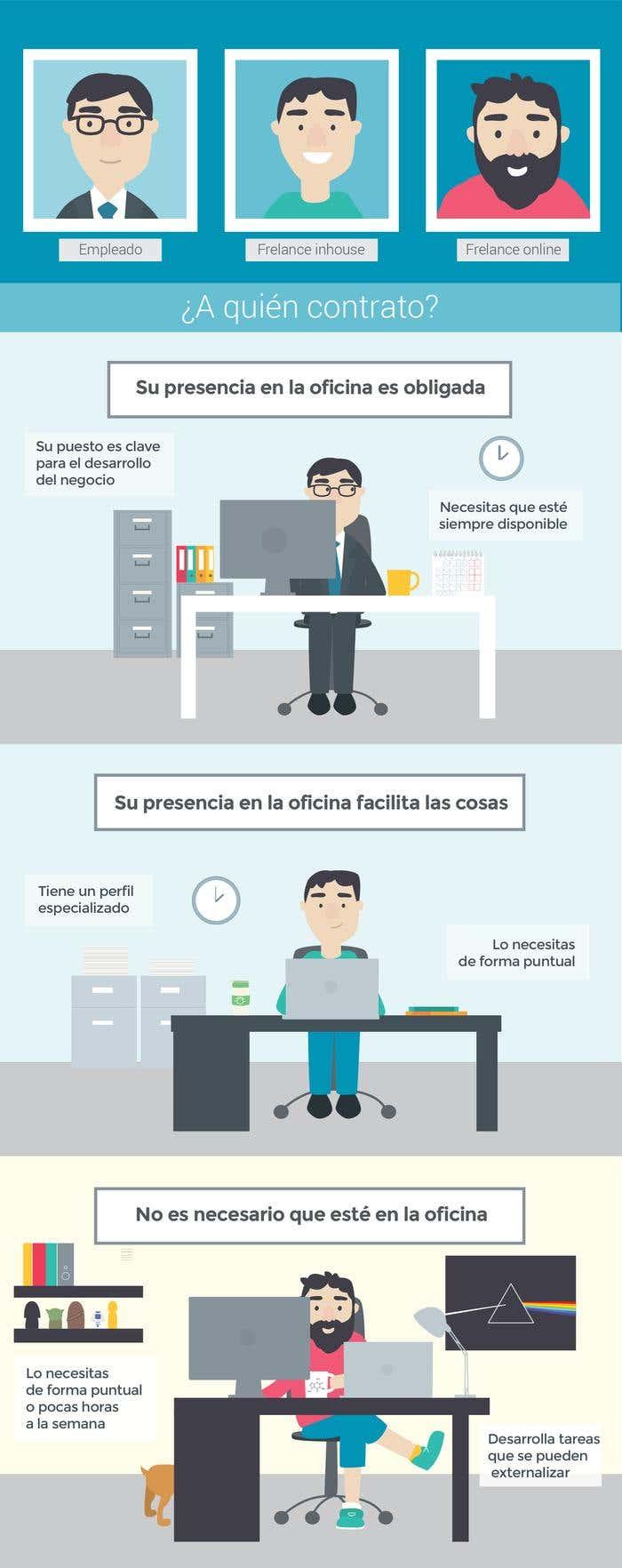 ¿A quién contrato? Empleado, freelance o freelance online @desviocreativo