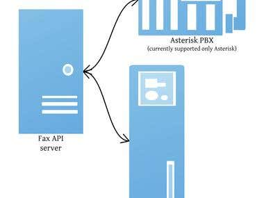 Fax API description:  – You can host API server at single location; – Supports multiple Asterisk PBX'es; – It could be your own or customer's PBX'es; – Easy setup at Asterisk side: it must support fax (spandsp should be installed and SendFax/ReceiveFax apps present), few lines in dial-plan should be posted and one record in manager.conf created; – Multi-user; – Allow each PBX to use its own trunks and dial-plan rules to transmit fax; – Support: web2fax, fax2email, stores fax to the desired storage (local or network: Amazon, Rackspace, even Dropbox).