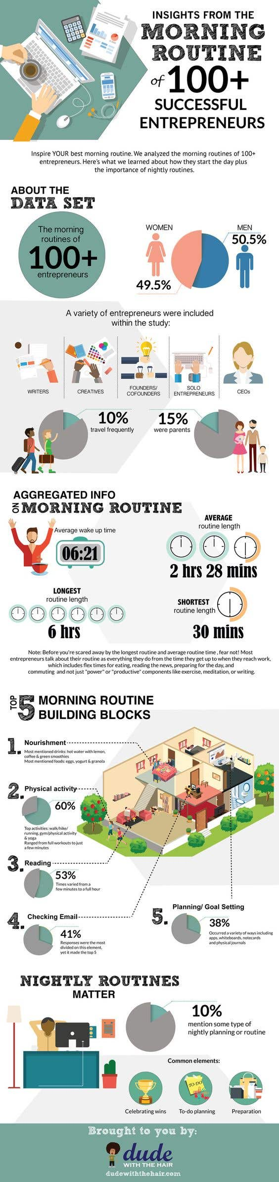 morning routines entrepreneurs