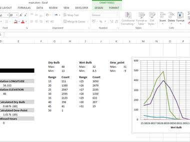 200 Stations Hourly Weather Data Processing in Excel