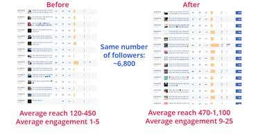 Increase in Social Media Engagement