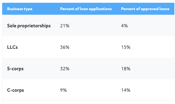 sole proprietor loan approval rate