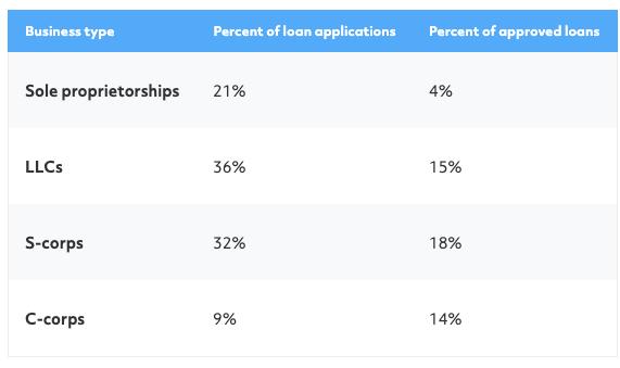 sole proprietor loan approval rate