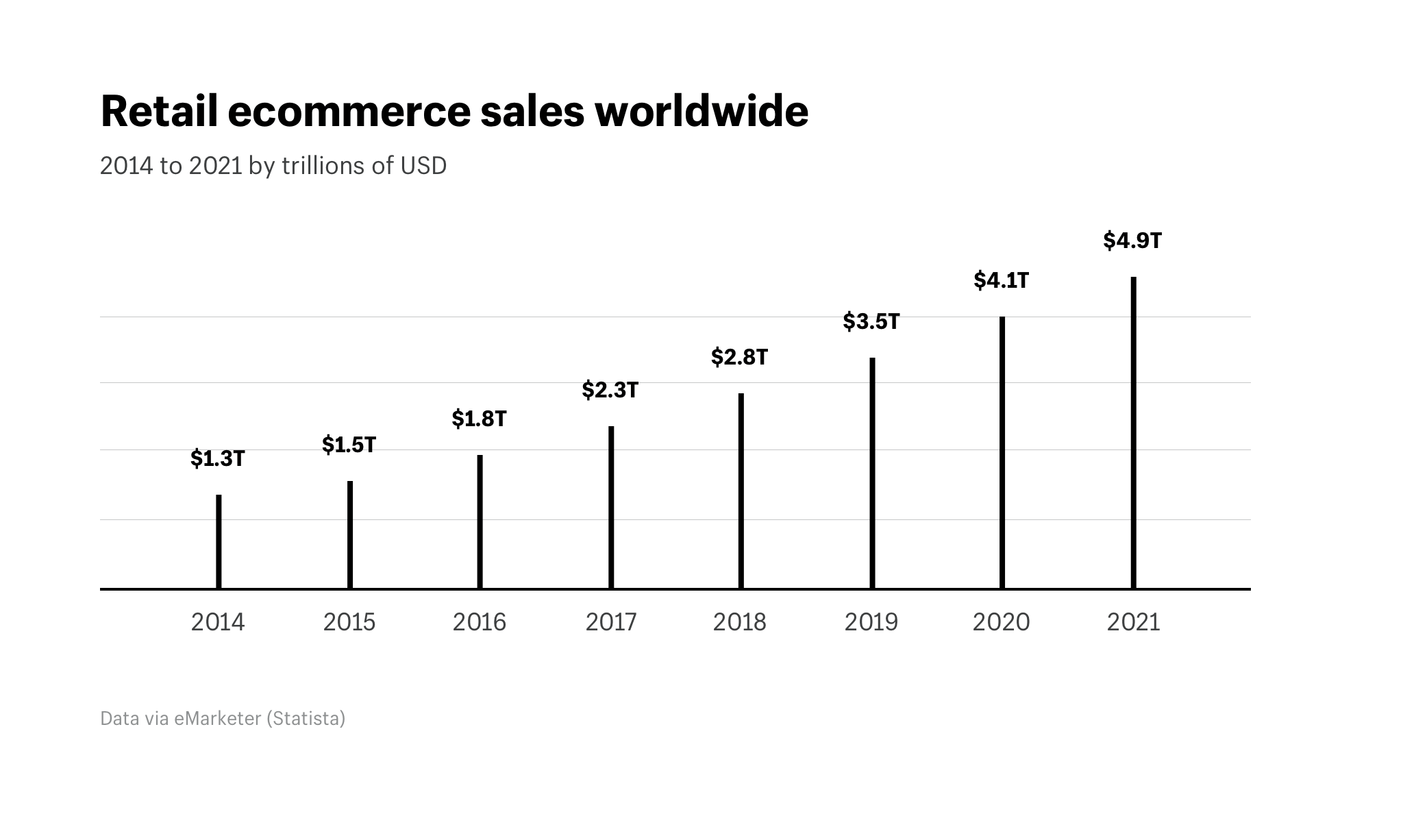 ecommerce growing trend