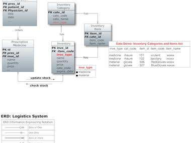 It's our completed system analyzing charts In FR.com,Hospital managements system,it can showing our excellent modeling abilities.