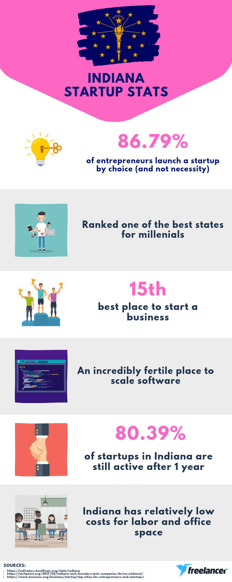 Indiana startup stats infrographic