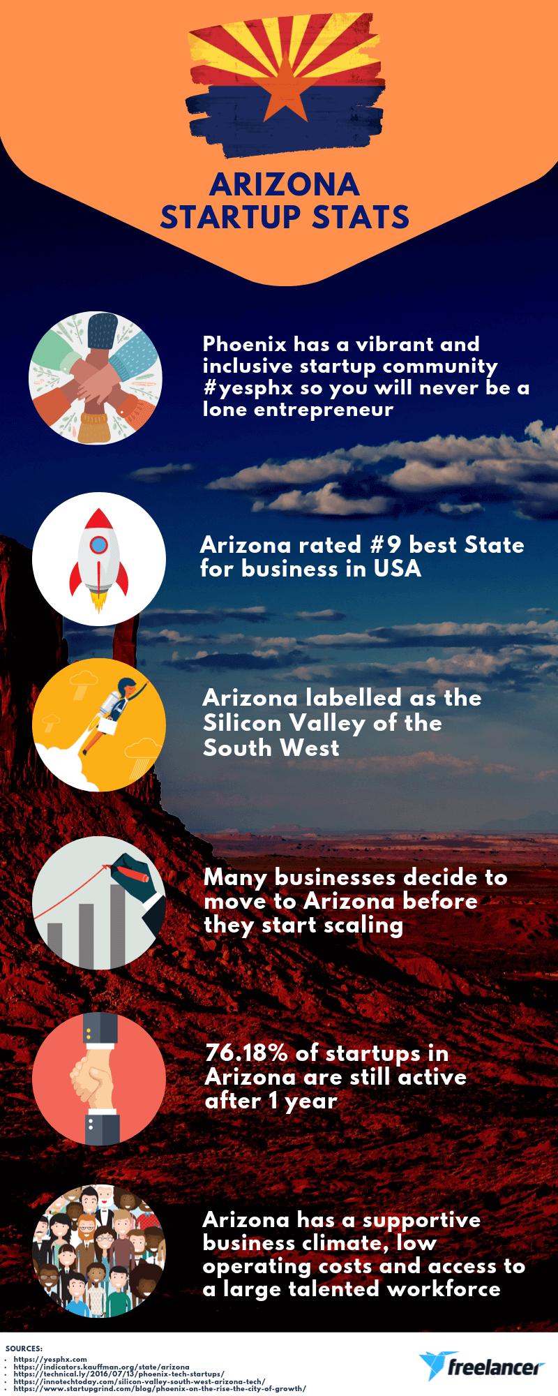 Arizona startup stats infographic