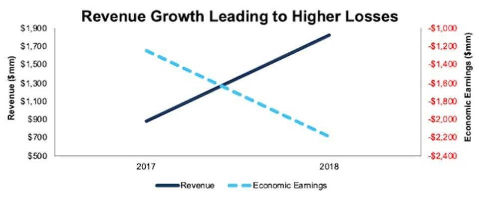 wework revenue growth vs economic earnings