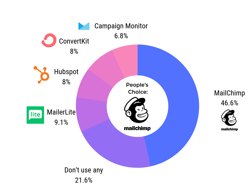mailchimp email marketing startups