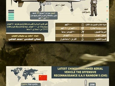 Chinese Airplane drone Infographic