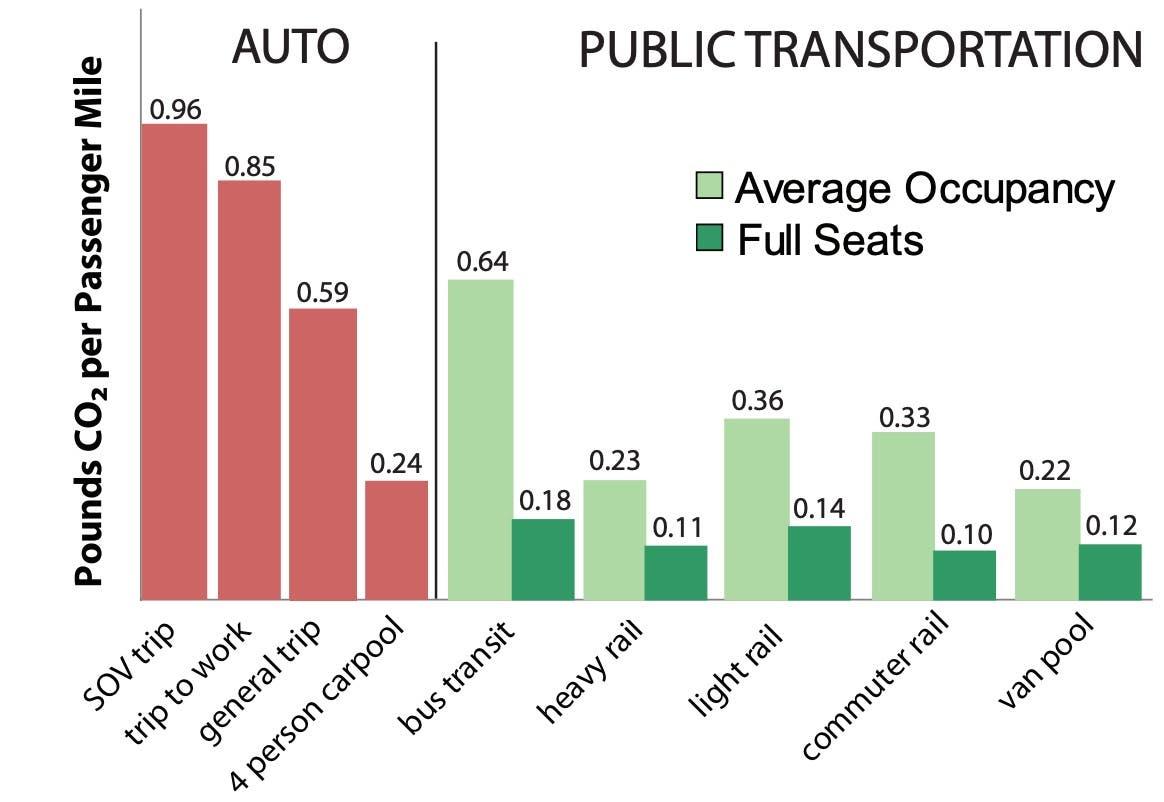 bus greenhouse emissions per passenger