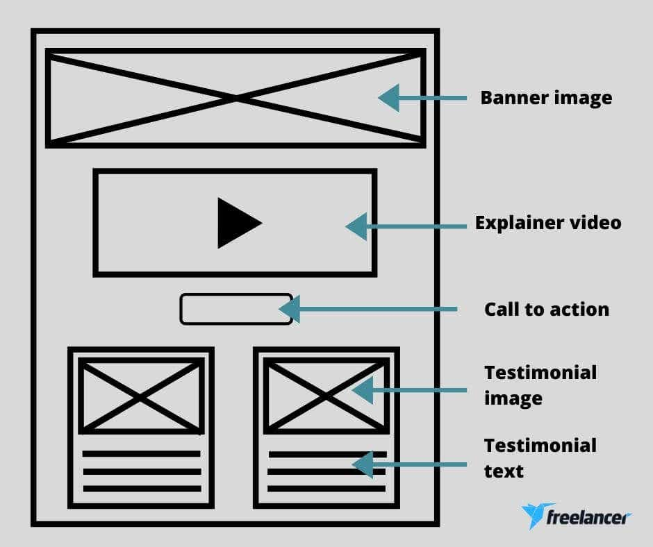website wireframe design