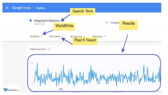 google trends business blogging