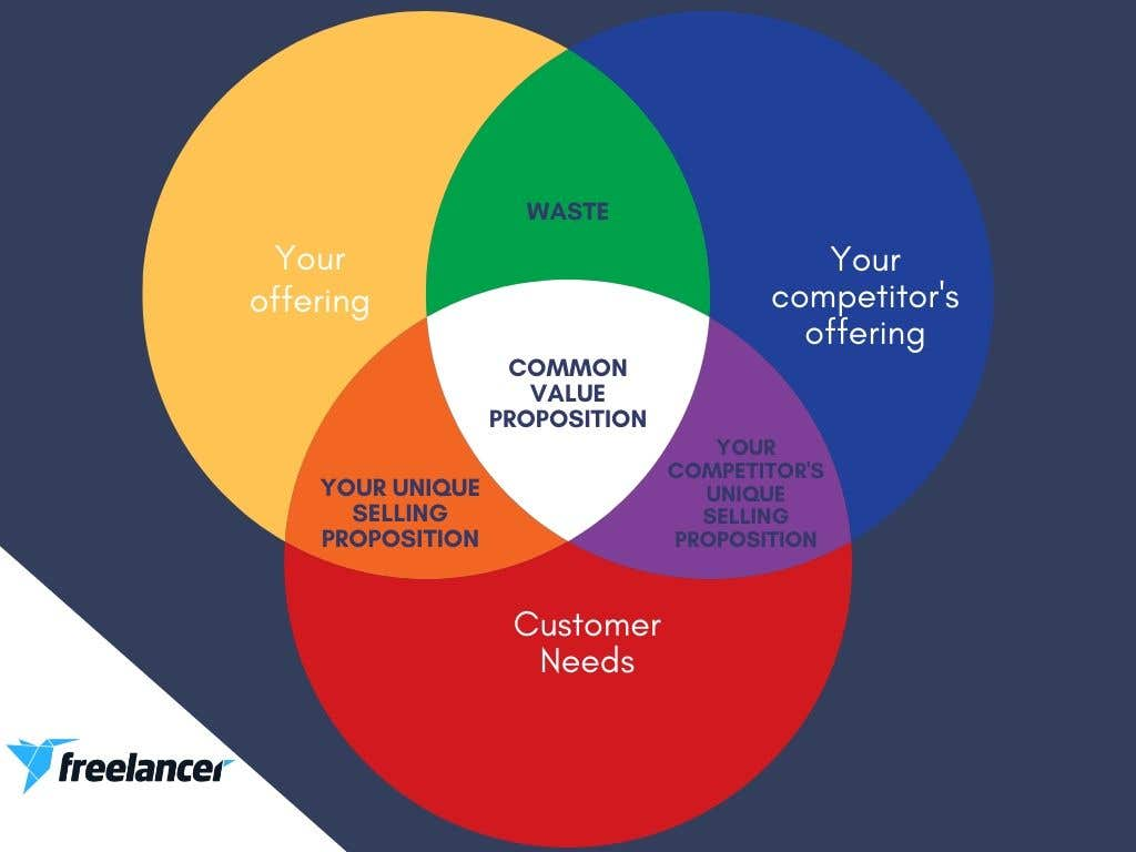 unique selling proposition venn diagram